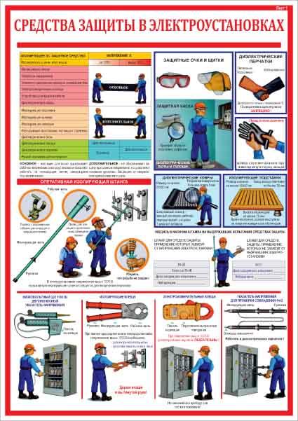 перечень защитных средств газовой котельной